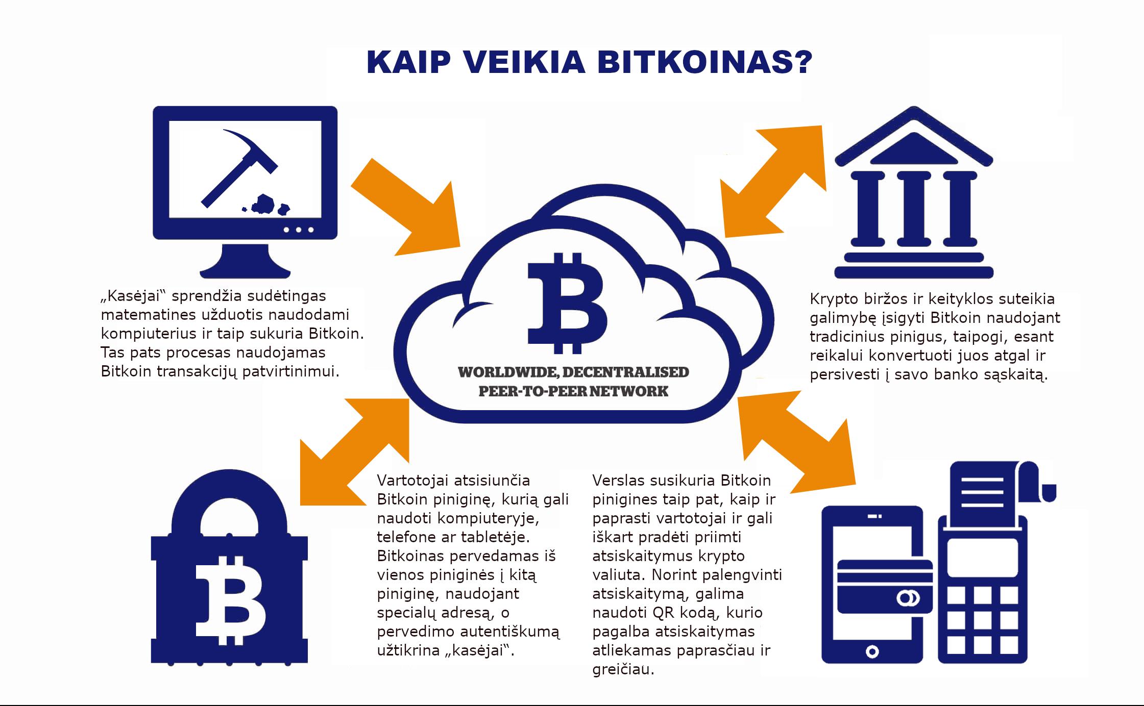 Kaip užsidirbti pinigų iš savo bitcoin maišytuvo: Galite Uždirbti Pinigus Iš Bitcoin Prekybos