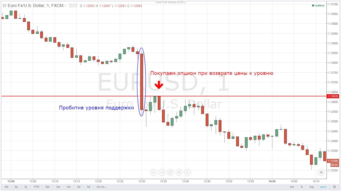 Kaip apskaičiuoti dienos lygius prekyboje, Fibonači Indikatorius Rinkų Prekyboje   baristuduona.lt