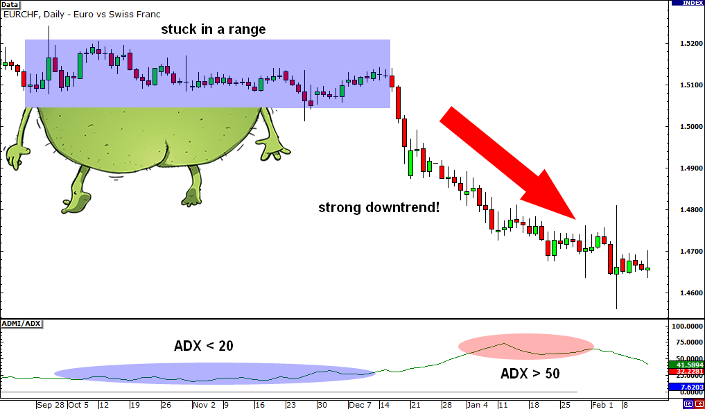 adx dms prekybos strategija