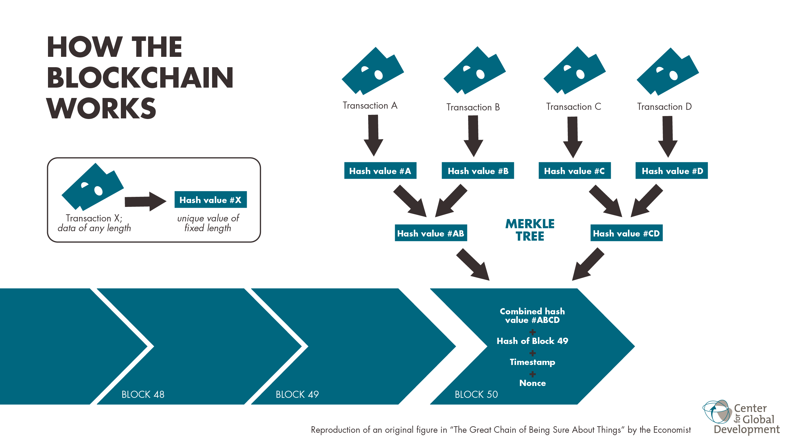 """kada veiks """"blockchain"""""""