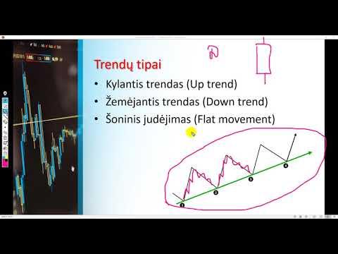 tendencijos linijos, kaip kurti