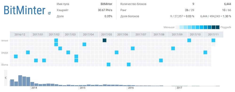 nusipirkti bitkoino be patikrinimo rodikliai su dvejetainių parinkčių signalais