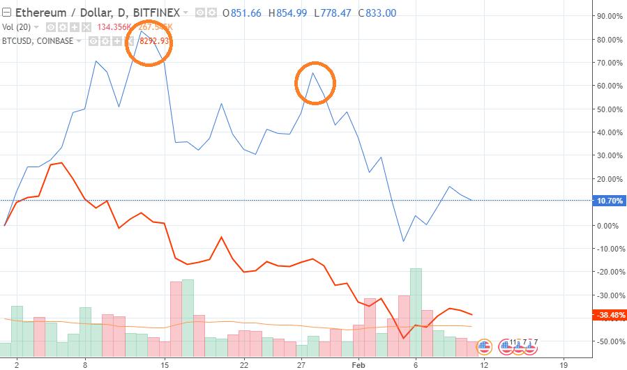 rinkos prognozė bitcoin