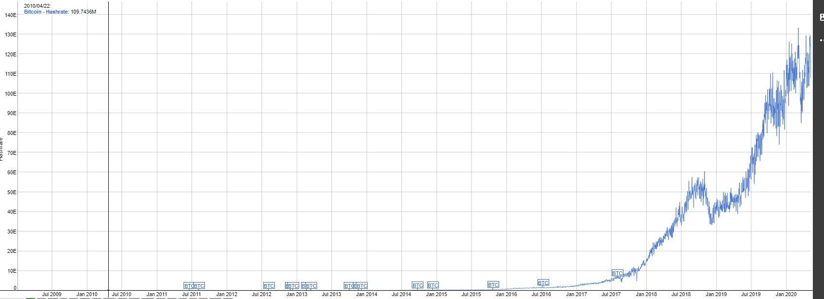 bitkoinų tinklas