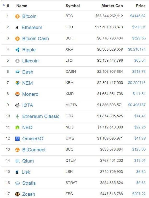 Kiek galima uždirbti bitkoinų per mėnesį