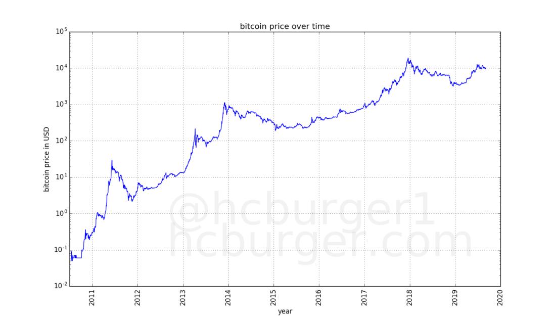 bitcoin bank india bitcoin exchange singapūras