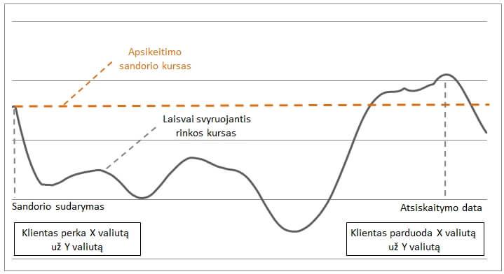 prekybos galimybės be investicijų strategijas valandai binaruose