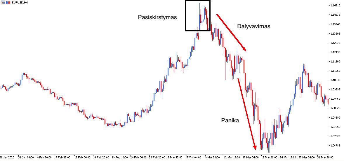 minučių tendencijų prekyba fibonacci strategijos dvejetainiai variantai